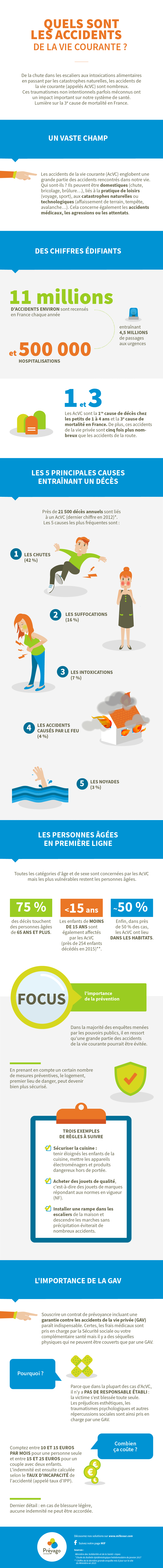 Infographie : Les Accidents de la Vie Courante