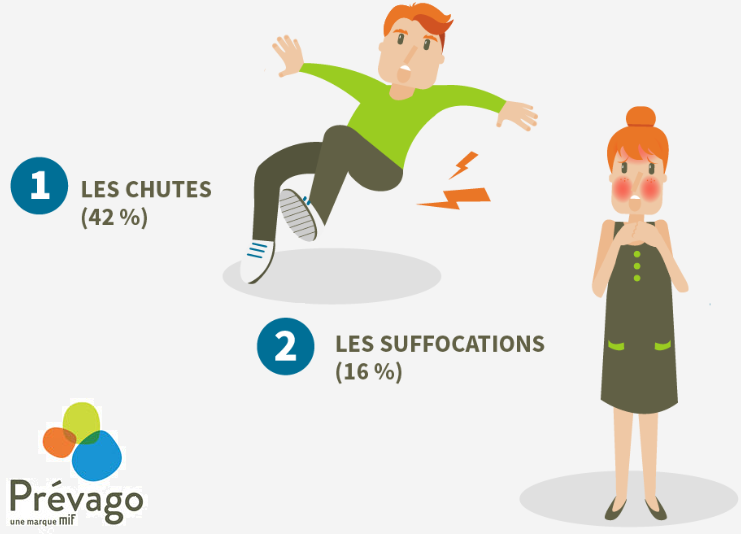 Les accidents de la vie courante en infographie